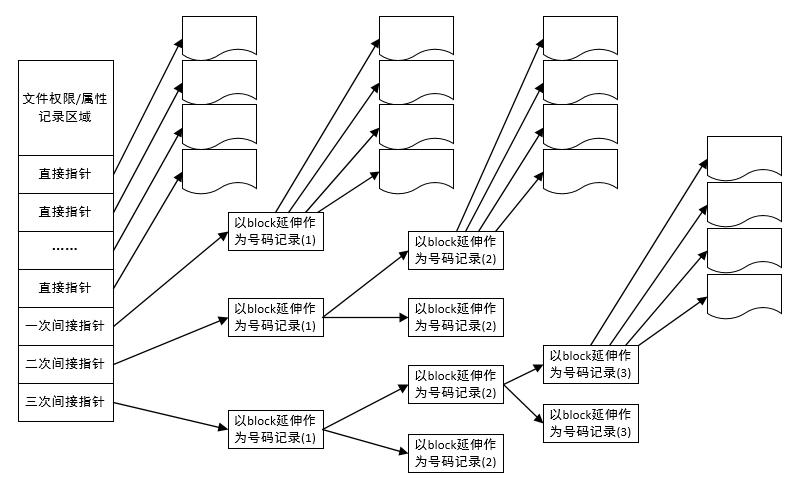 inode结构示意图
