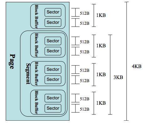 页内磁盘数据布局