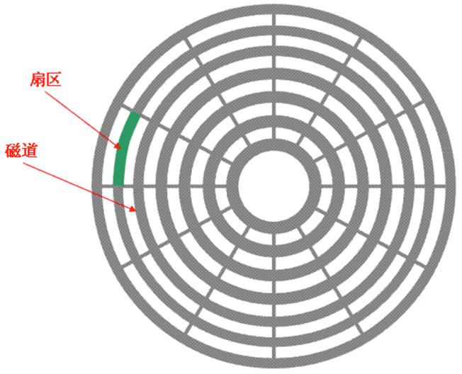 磁盘垂直视角